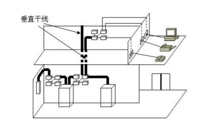 配线子系统设计分享展示